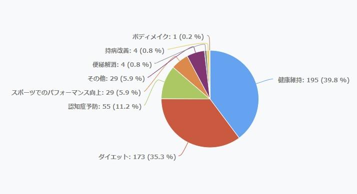 MCTオイルの購入目的のグラフ